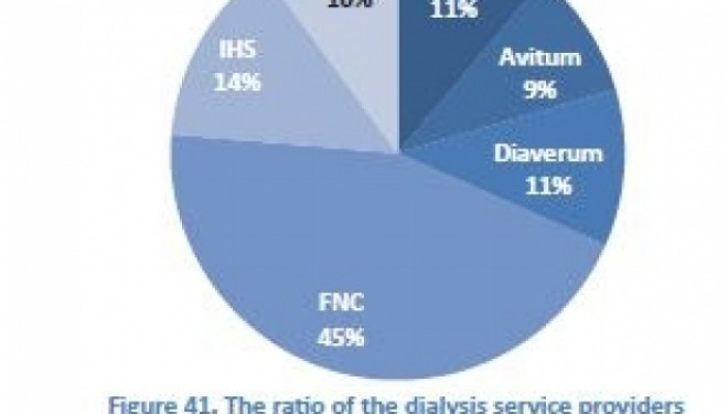ANALIZA: Cel mai mare furnizor de servicii medicale private din tara e liderul pietei de dializa, care depaseste MedLife