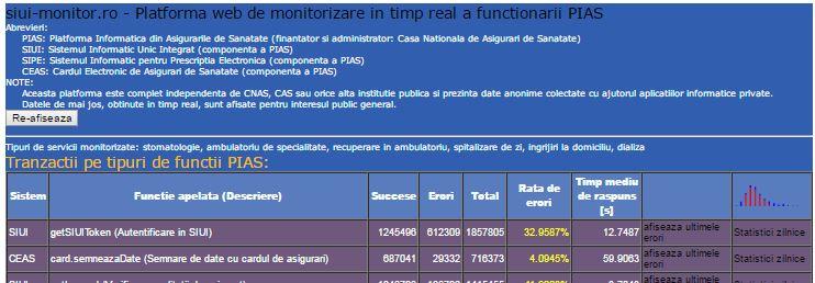 siui_-monitorizare-online-_-asociatia-medicilor-de-familie-mures