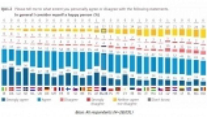 Românii, printre cei mai nefericiți europeni. Doar 13 din 100 de persoane se consideră cu adevărat fericite